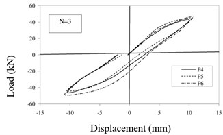 Hysteresis curves of specimens: a) first step, b) second step, c) third step, d) fourth step