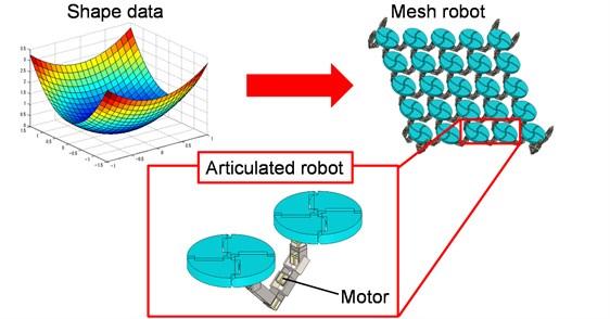 Schematic diagram of mesh robot