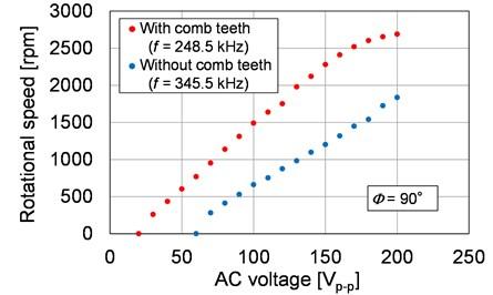 Rotational speed versus applied voltage
