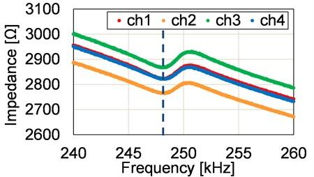 Measurement of impedance