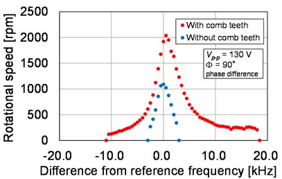 Characteristics of resonant frequency