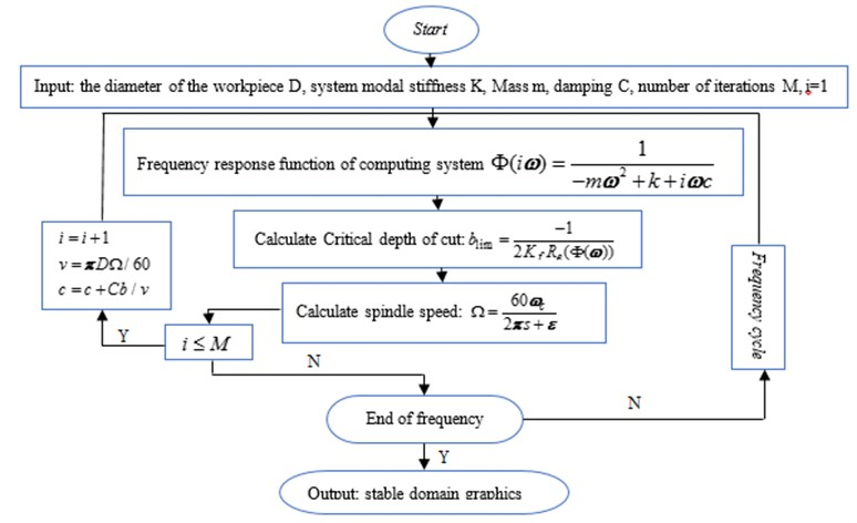 Flow chart of stability for turning operation considering the effect of process damping