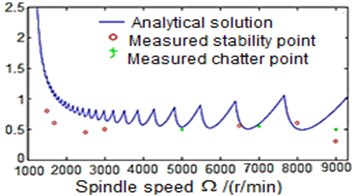 Effect of the process with/without damping on the chatter stability of the turning process