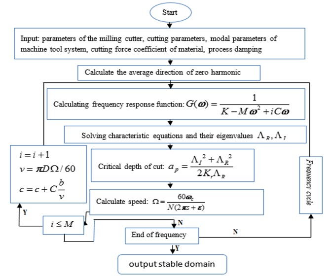 Flow chart of stability for milling process considering the effect of process damping