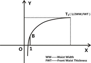 The abridged general view of 1/2 front waist curve