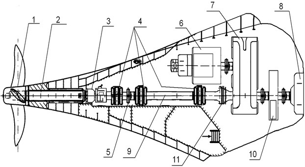 Constructional diagram of the main power plant (MPP) and shafting: 1 – adjustable pitch screw (APC); 2 – the propeller shaft; 3 – mechanism for changing the pitch of the screw SCM;  4 – the basic bearings of sliding; 5 – flange connection; 6 – shaft generator; 7 – reducer;  8 – the main engine (DG); 9 – an intermediate shaft; 10 – a flywheel; 11 – flexible coupling