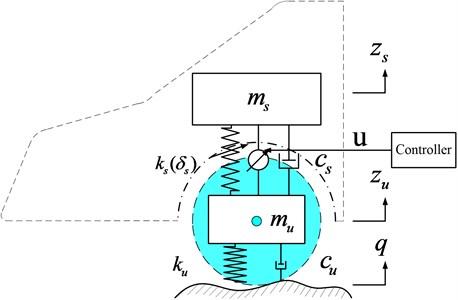 A nonlinear quarter car-suspension with an active controller