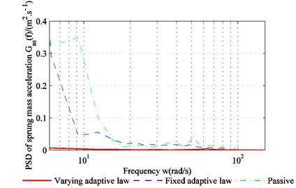 PSD (power spectral density) of sprung-mass acceleration in frequency domain