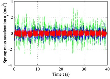 Experimental results for: a) sprung-mass acceleration;  b) tracking error; c) PSD of sprung-mass acceleration