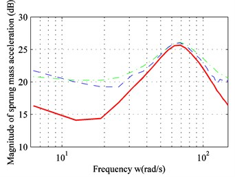 Frequency response of: a) sprung mass acceleration; b) suspension space; c) dynamic load of the tire