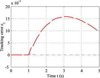 Performance comparison with a bump road: a) sprung mass acceleration;  b) tracking error; c) output force; d) suspension space; e) dynamic load of tire