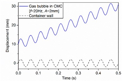 The displacements of container wall and gas bubble