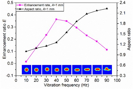 Effects of vibration frequency on degassing enhancement ratio and aspect ratio