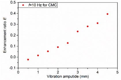 Effects of vibration amplitude on degassing enhancement ratio
