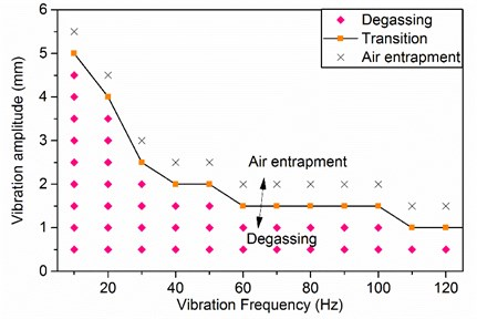 The feasible region of vibration degassing plotted with vibration frequency and amplitude of CMC