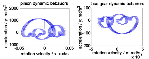 Dynamic behavior simulations of the example case