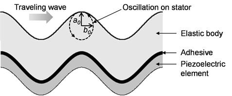 Generation mechanism of traveling wave on stator