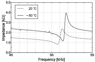 Comparison of impedance characteristics