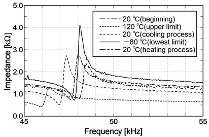 Comparison of impedance characteristics in temperature cycle
