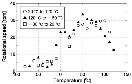Rotational speed in temperature cycle