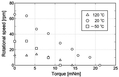 Characteristics of torque-rotational speed in temperature cycle