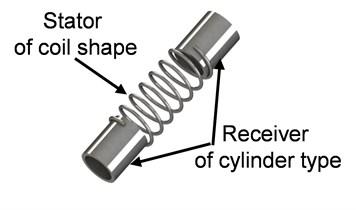 Schematic diagram of active stent