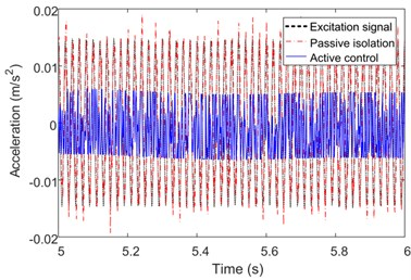 Experimental results under different frequency sinusoidal excitation