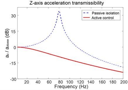 Acceleration transmissibility of the platform in z-axis