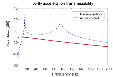 Acceleration transmissibility of the platform in x-axis and around y-axis