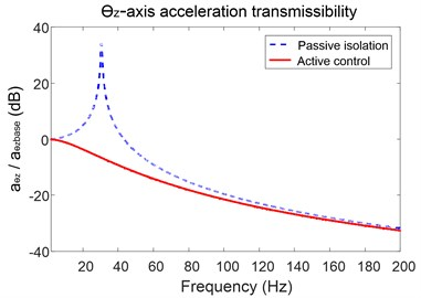 Acceleration transmissibility of the platform around z-axis and x-axis