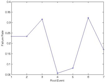 Failure rates of root events when system in failure