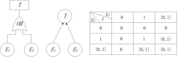 OR node in BN model