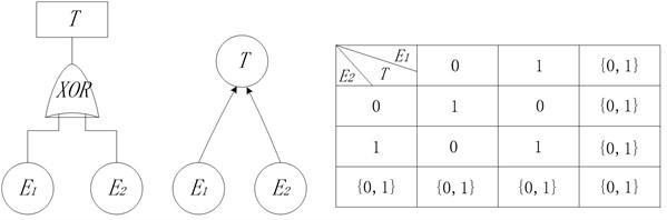 XOR node in BN model