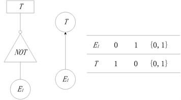 NOT node in BN model