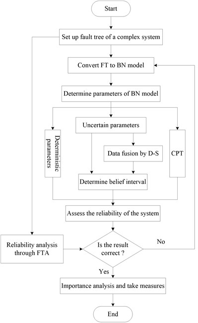 Modeling procedure of BN model modified by D-S theory