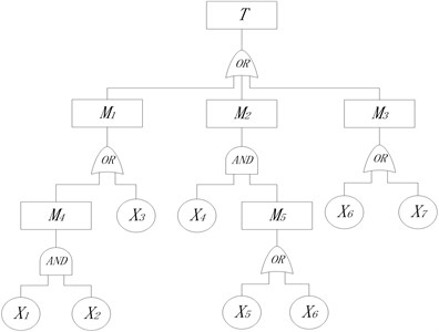 Fault tree of a type of engine
