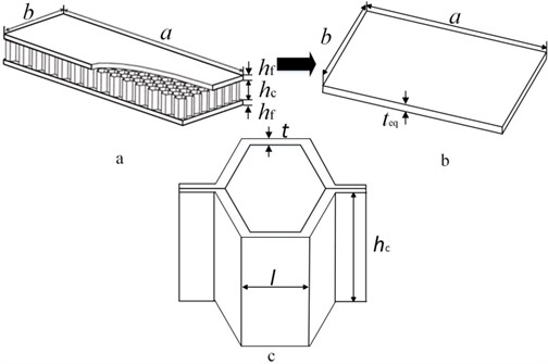 a) Honeycomb sandwich plate, b) equivalent plate structure, c) honeycomb core
