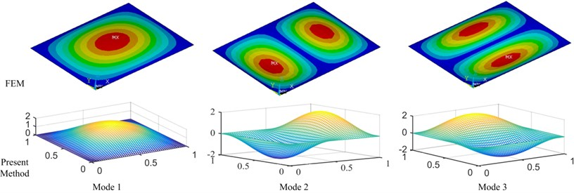 The mode shapes of plate structure between FEM and present method