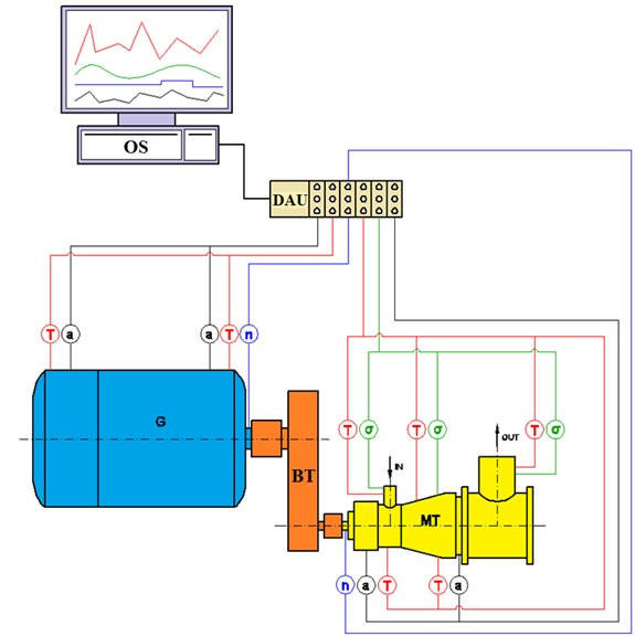 Scheme of the diagnostic system for the turbine set (MT – microturbine, BT – belt transmission,  G – electric generator, DAU – data acquisition unit, OS – operator station, T – temperature,  a – acceleration, n – rotational speed, σ – deformations)