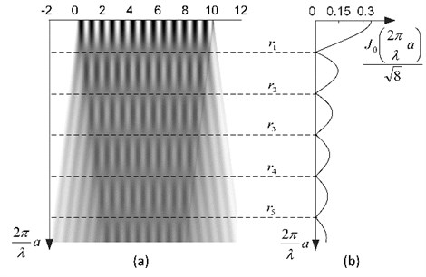 Time-averaged moiré at λ=0.75: a) one-dimensional time-averaged moiré in case of harmonic oscillations at increasing amplitudes a; b) standard deviation of time-averaged moiré