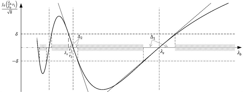 Visualization of the inequality J0λsλbr1/8≥δ in the interval 0.2λs;1.5λs. Thick solid line represents the variation of J0λsλbr1/8; tangents at points λs and λsr1r2 are displayed by thin lines