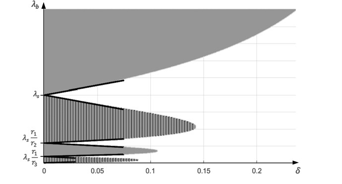 Solutions of the inequality J0λsλbr1/8≥δ: grey color indicates areas where  J0λsλbr1/8≥δ, striped grey areas – where J0λsλbr1/8≤-δ,  black lines corresponds to the boundaries of the approximate solution in Eq. (9)
