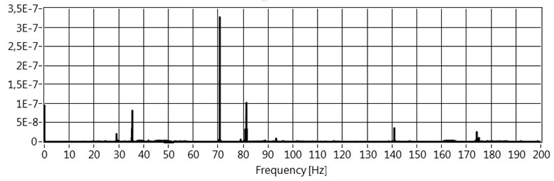Spectrum of signal measured on the accumulation ring base