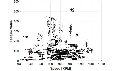 Raw diagnostic feature data; dataset consists of 155 measurements, each represented  as a point cloud of 60 points corresponding to 60 seconds of a measurement