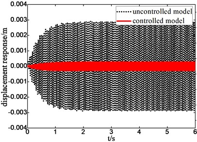 Displacement response with excitation of different frequency