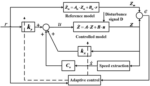 The diagram of model-reference adaptive control system