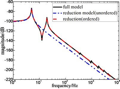 Frequency response of full model  and reduction model