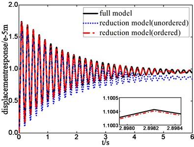 Step response of full model  and reduction model