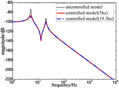Frequency response with and without control