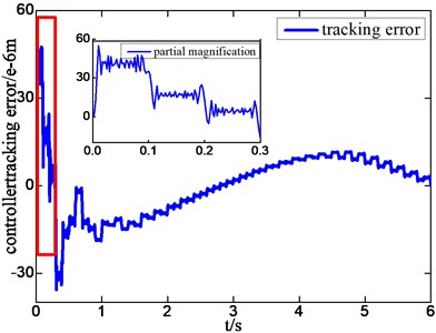 Position tracking error of adaptive controller with excitation